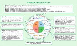 Разработка программы производственного контроля за соблюдением санитарных норм