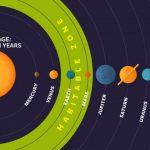 Ученые отыскали новые зоны, где существует инопланетная жизнь
