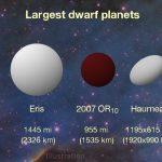 Астрономы NASA обнаружили 3-ю повеличине карликовую планету вСолнечной системе